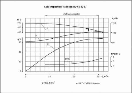Насос ПЭ 60-32